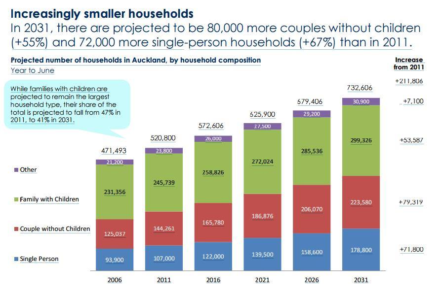 Graph - Increasingly smaller households