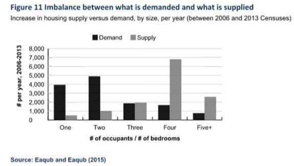Graph - Supply vs Demand small dwellings