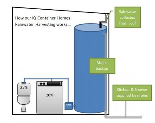 Rainwater-Harvesting-2zbzi65v2qf70f5qqma70q