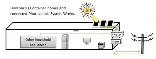Photovoltaic-system-2zbzi4s3zdlizvex73qlu2
